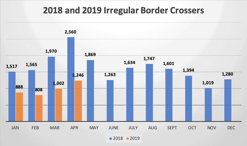 2018 and 2019 Irregular Border Crossers