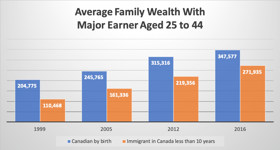 Average Family Wealth With Major Earner Aged 25 to 44