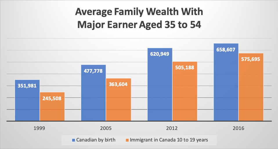 Average Family Wealth With Major Earner Aged 35 to 54