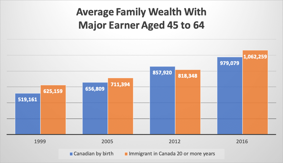 Average Family Wealth With Major Earner Aged 45 to 64