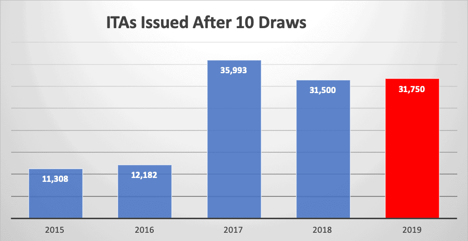 ITAs Issued After 10 Draws