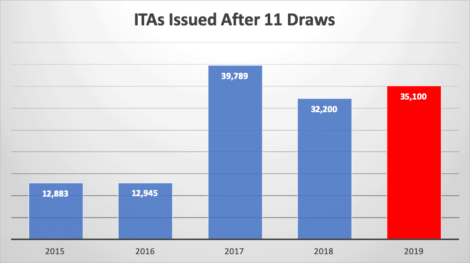 ITAs Issued After 11 Draws