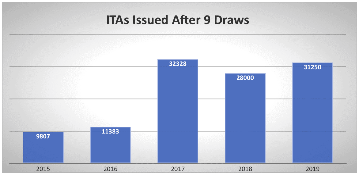 ITAs Issued After 9 Draws