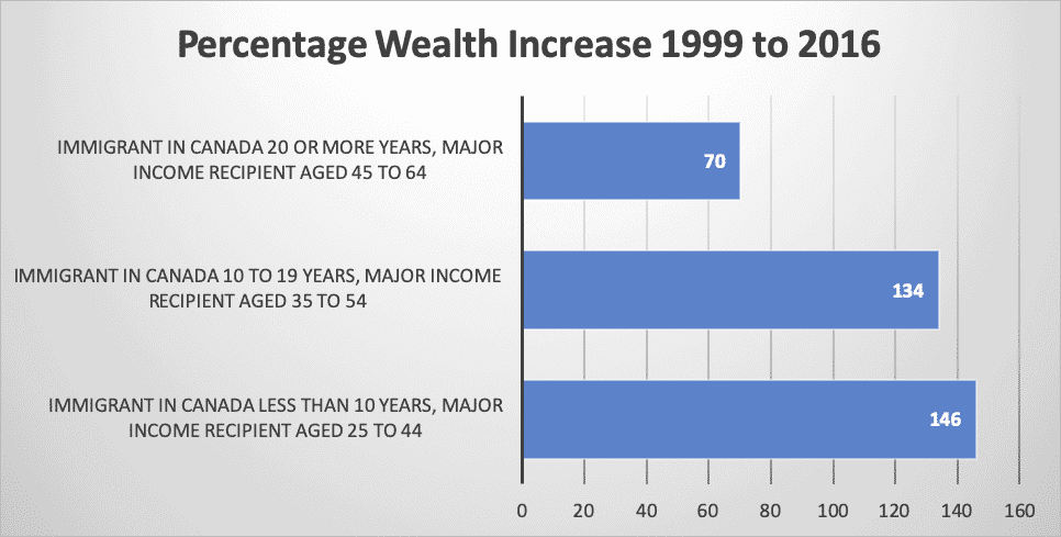 Percentage Wealth Increase 1999 to 2016