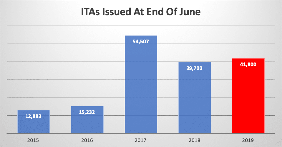 ITAs Issued At End Of June