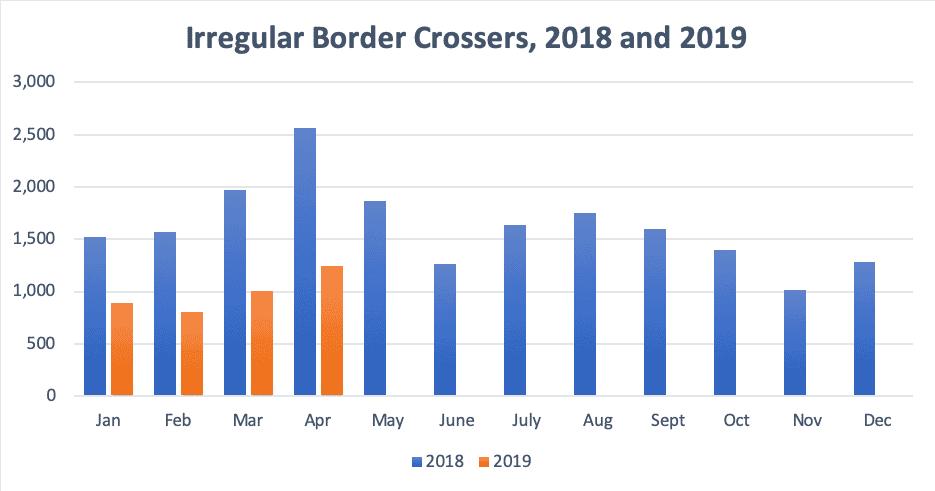 Irregular Border Crossers, 2018 and 2019