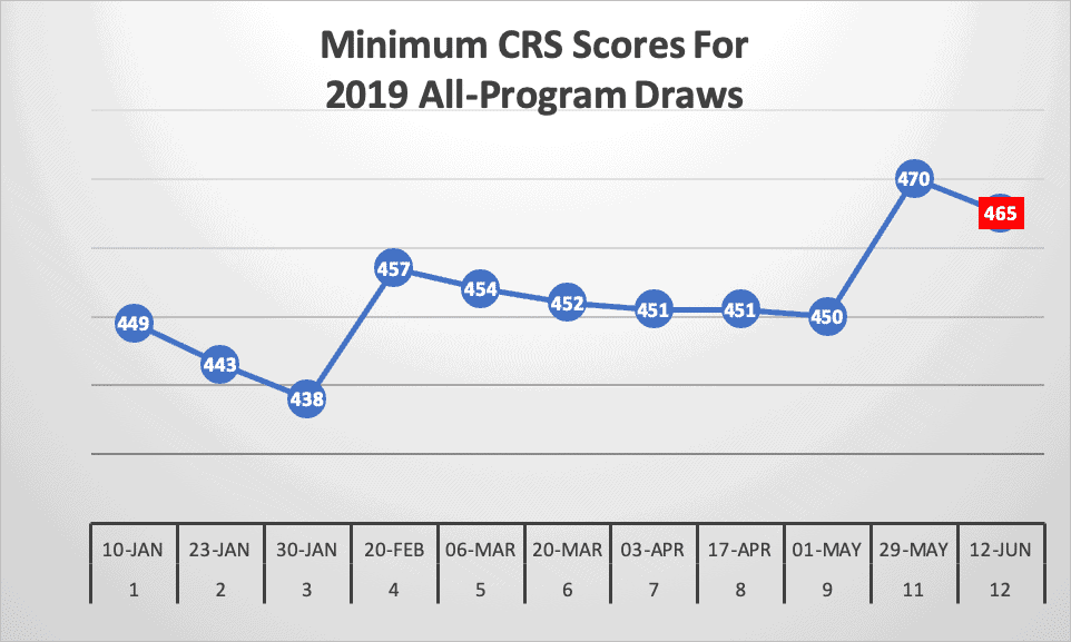 Minimum CRS Score Drops to 465 In New Canada Express Entry