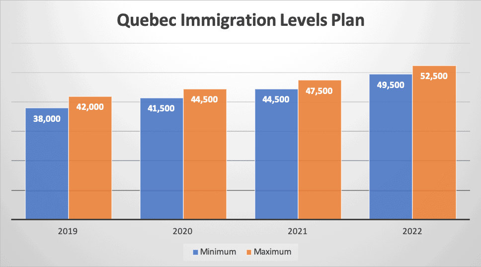 Quebec Immigration Levels Plan