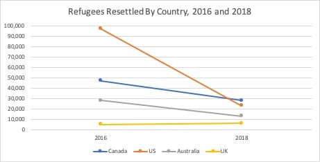 Refugees Resettled By Country, 2016 and 2018