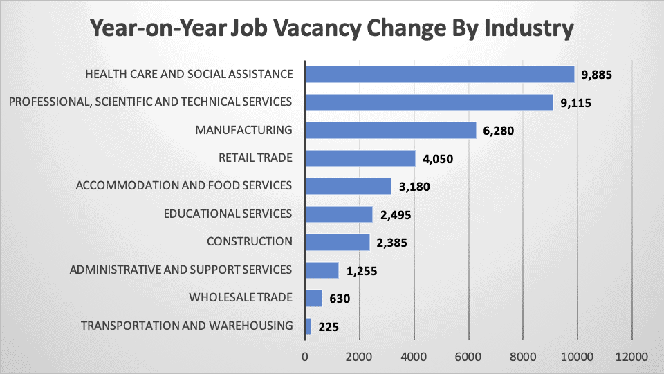 Year-on-Year Job Vacancy Change By Industry