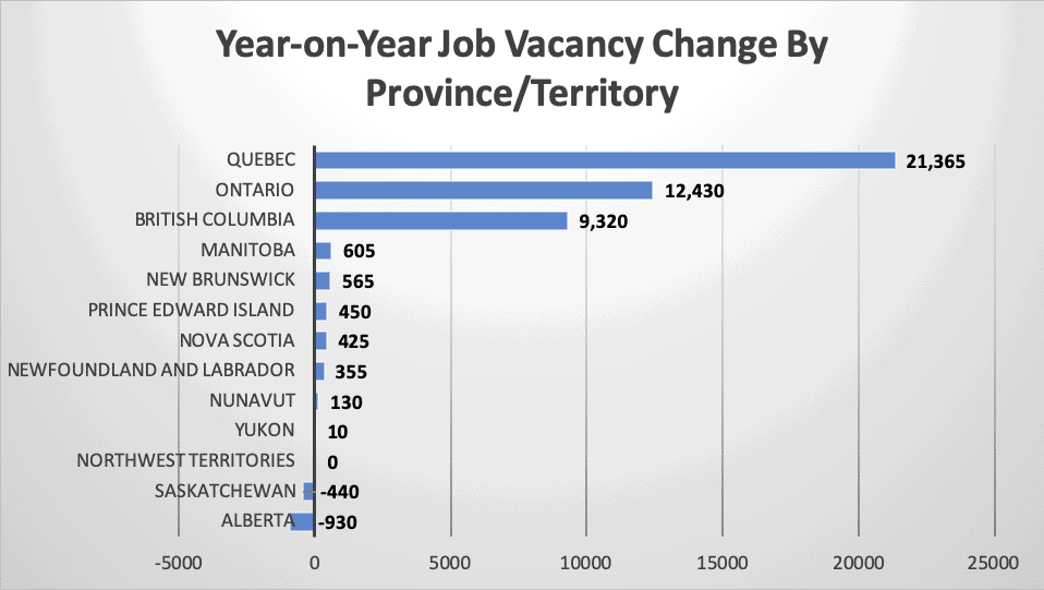Year-on-Year Job Vacancy Change By Province Territory