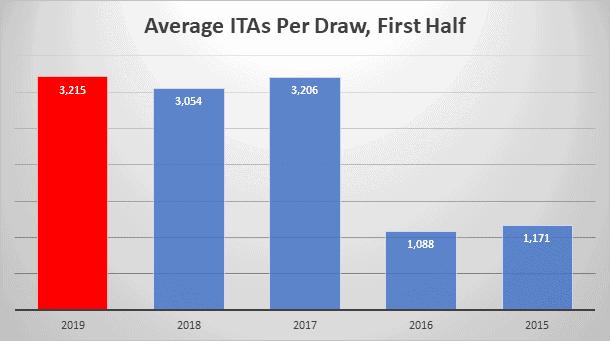 Average ITAs per Draw, First Half