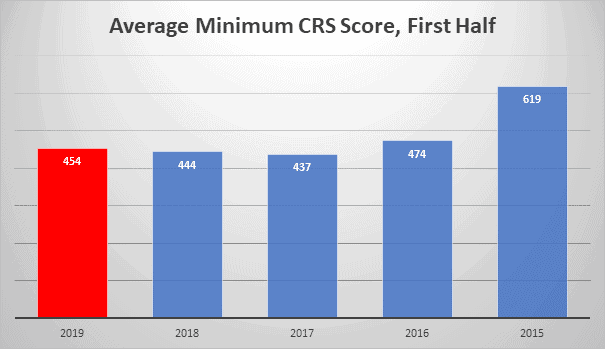 Average Min CRS Score, First Half
