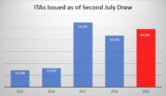 ITAs Issued as of Second July Draw