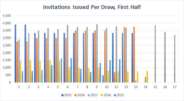 Invitations issued per Draw, First Half