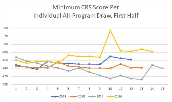 Min CRS Score per Draw, First Half
