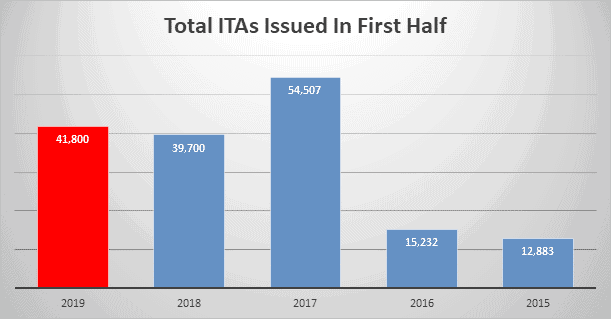 Total ITAs in First Half