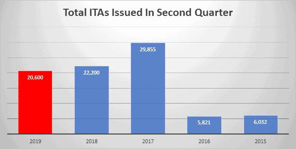 Total ITAs in Q2