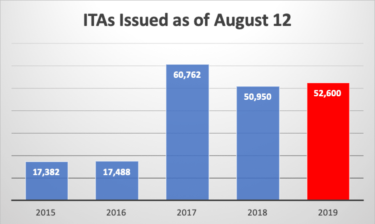 ITAs Issued as of August 12