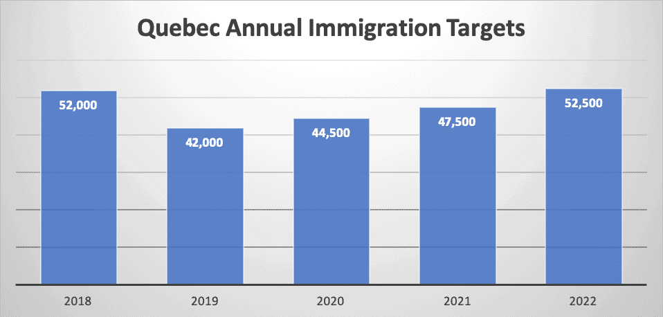 Quebec Annual Immigration Targets