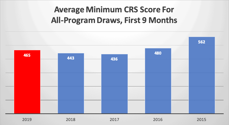 Average Minimum CRS Score For All-Program Draws, First 9 Months