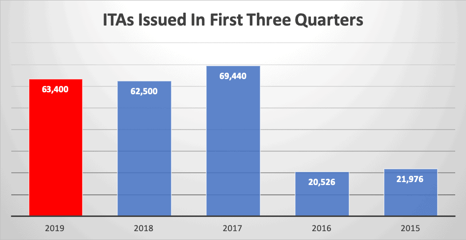 ITAs Issued In First Three Quarters