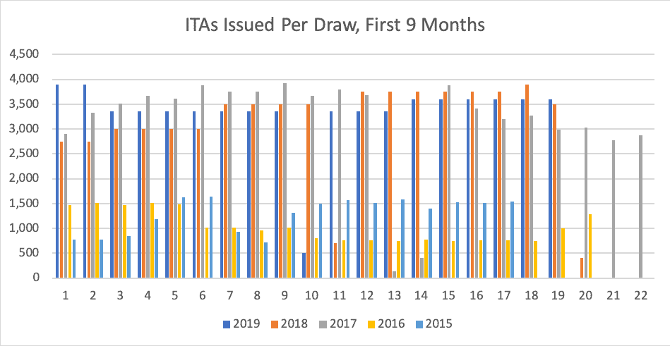 ITAs Issued Per Draw First 9 Months