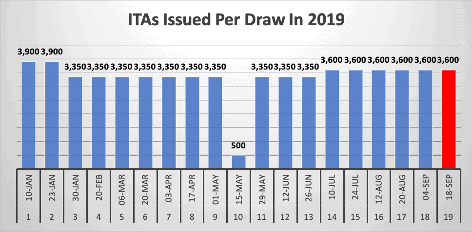 ITAs Issued Per Draw In 2019