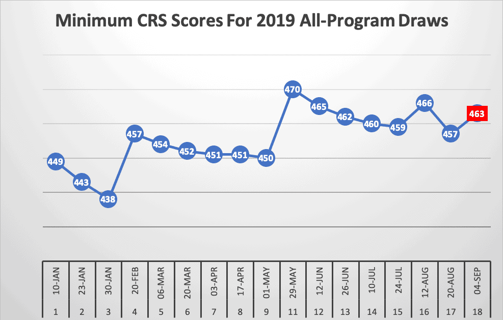 Minimum CRS Scores For 2019 All-Program Draws