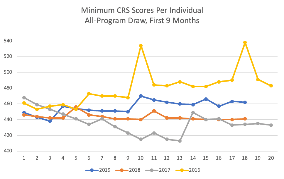 Minimum CRS Scores Per Individual All-Program Draw, First 9 Months