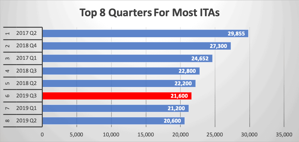 Top 8 Quarters For Most ITAs