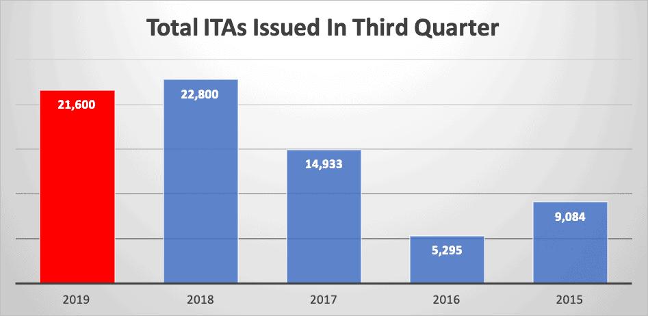 Total ITAs Issued In Third Quarter