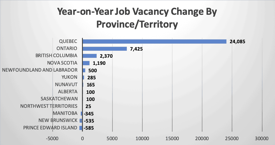 Year on Year Job Vacancy Change By Province Territory