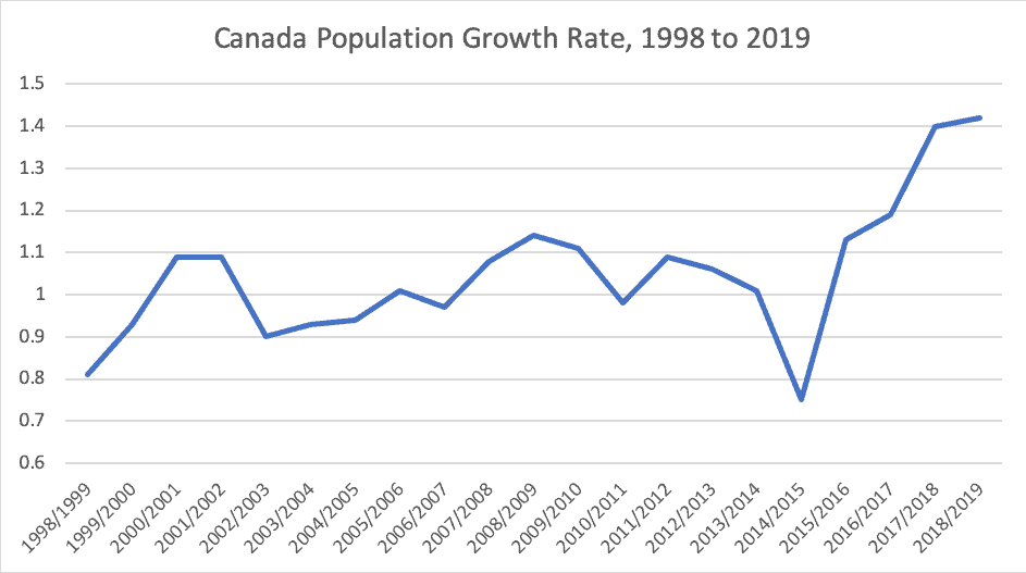 Canada Population Growth Rate, 1998 to 2019