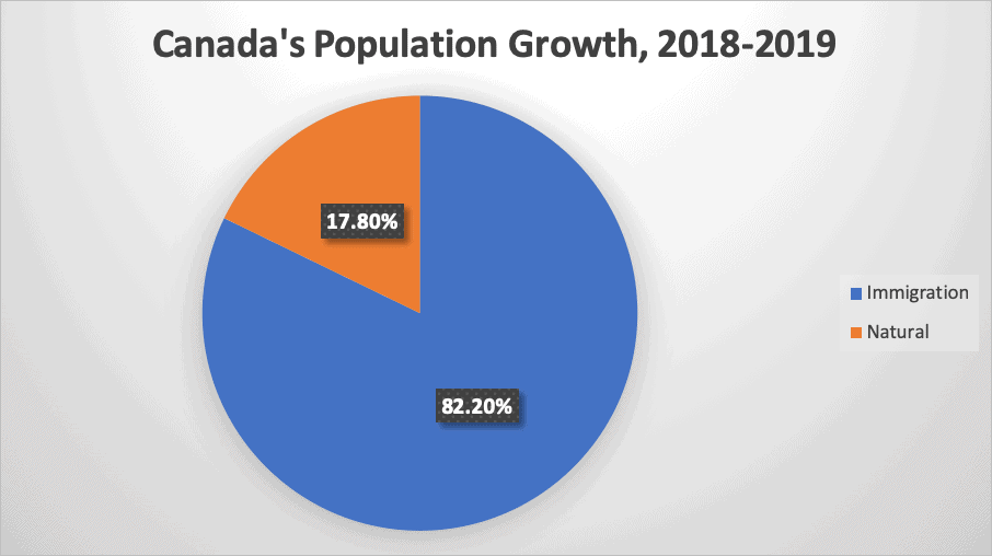 Canada's Population Growth, 2018-2019