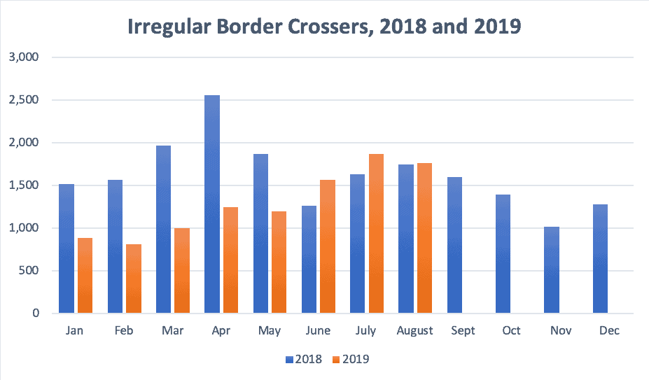 Irregular Border Crossers, 2018 and 2019