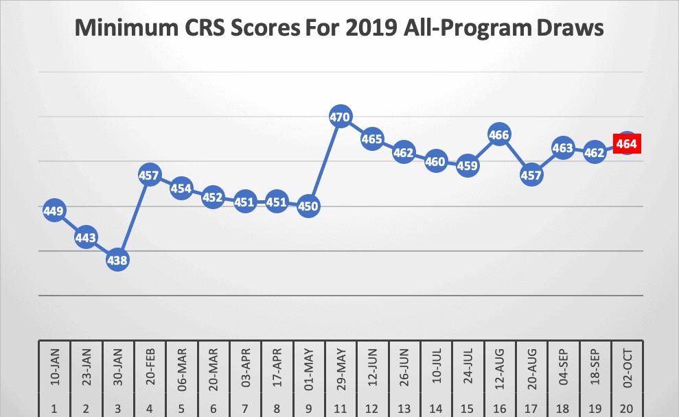 Minimum CRS Scores For 2019 All-Program Draws