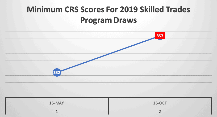 Minimum CRS Scores For 2019 Skilled Trades Program Draws
