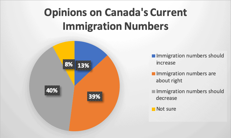 Opinions on Canada's Current Immigration Numbers