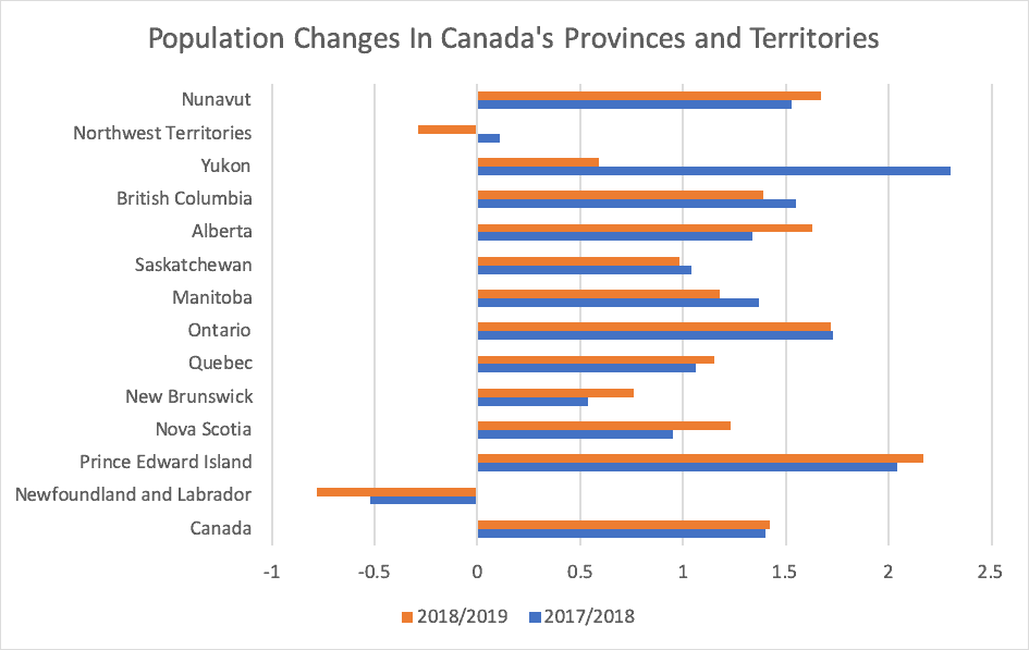 Population Changes In Canada's Provinces and Territories