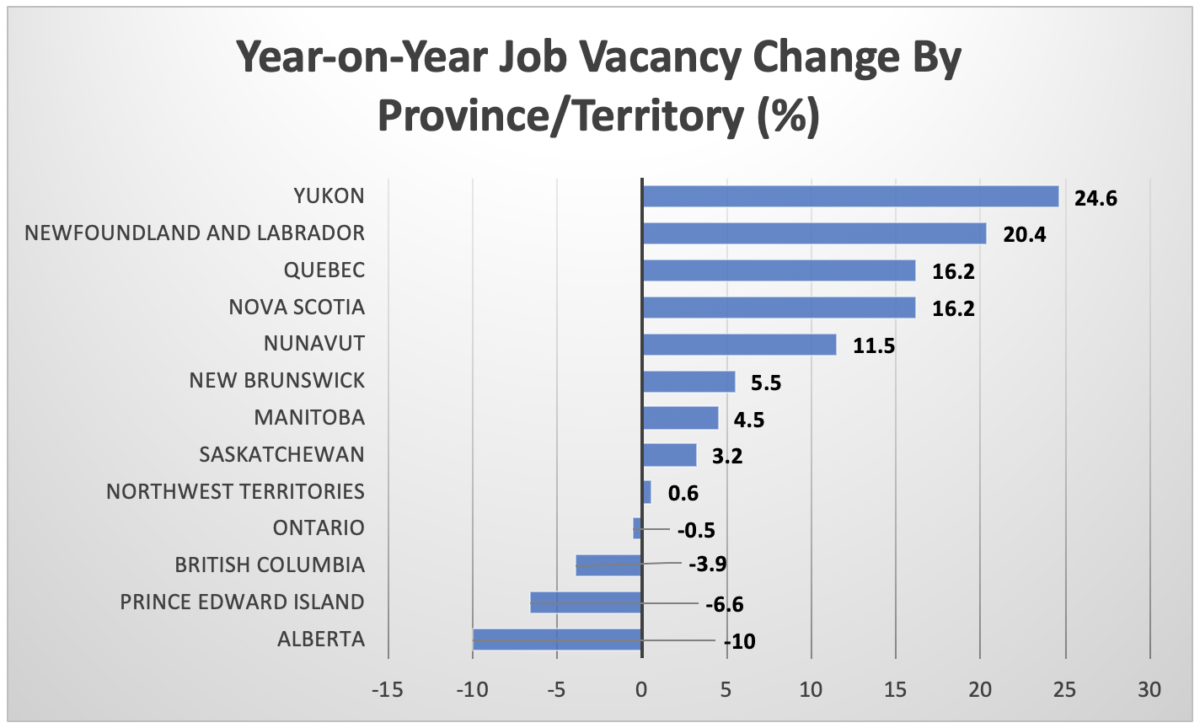Year-on-Year Job Vacancy Change By Province:Territory