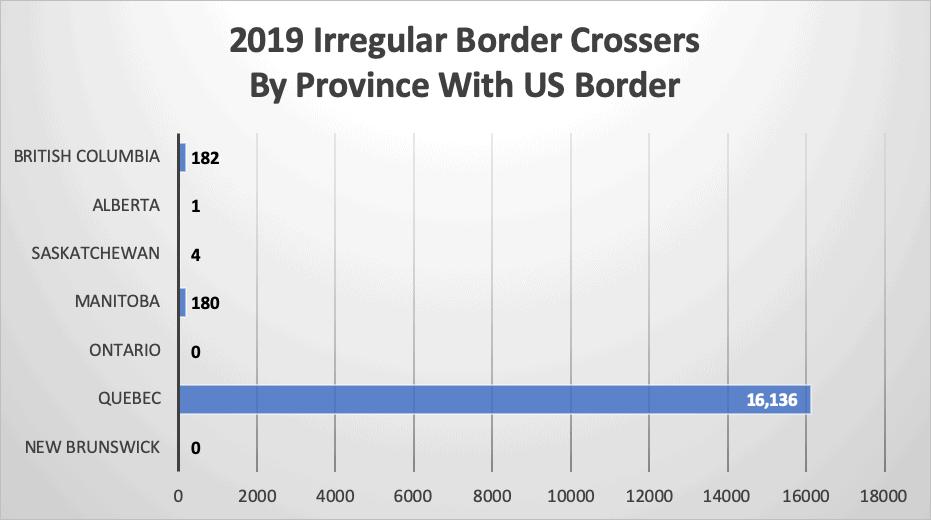 2019 Irregular Border Crossers By Province With US Border