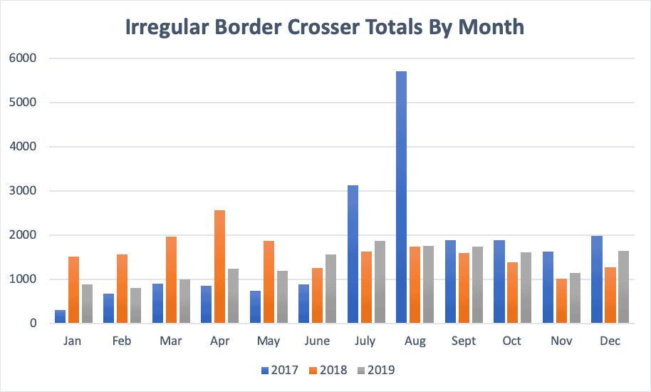 Irregular Border Crosser Totals By Month