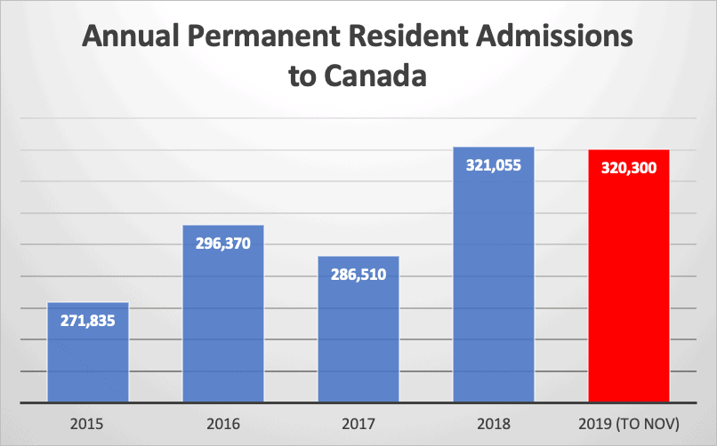 Annual Permanent Resident Admissions to Canada