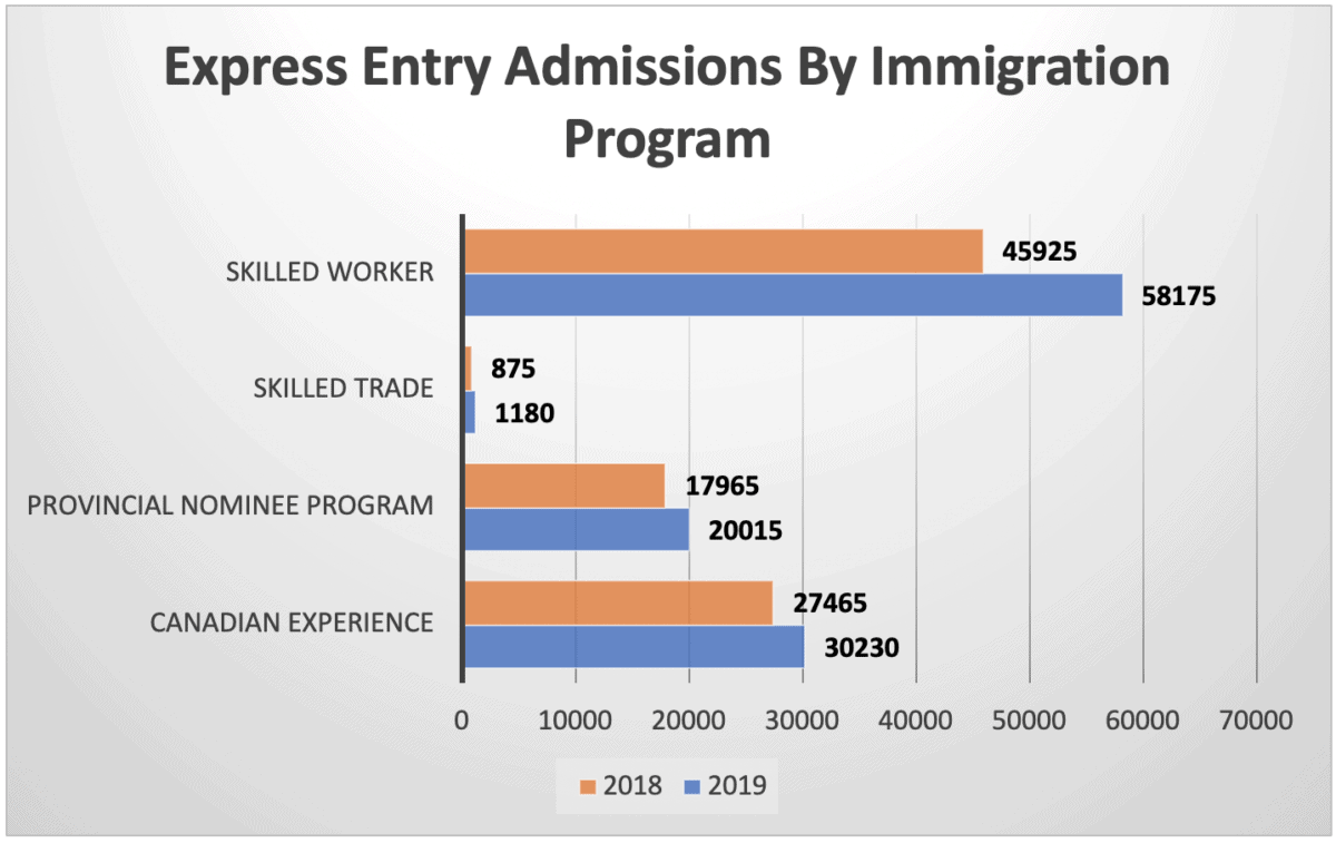 Express Entry Admissions By Immigration Program