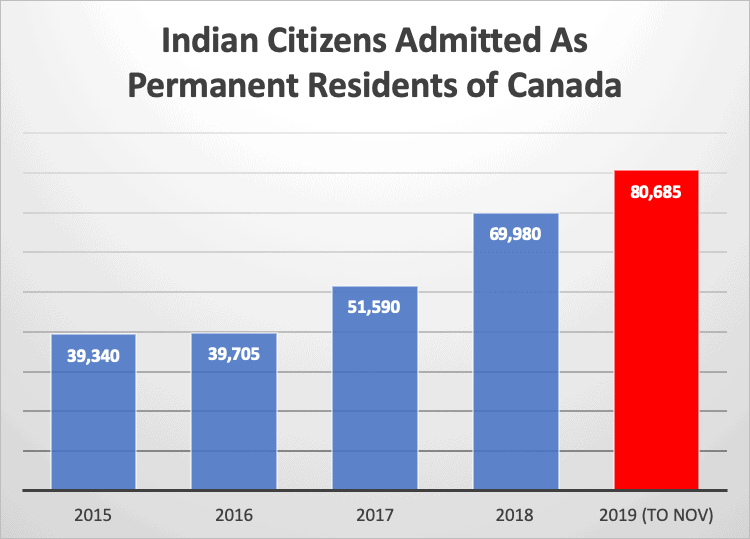 Indian Citizens Admitted As Permanent Residents of Canada