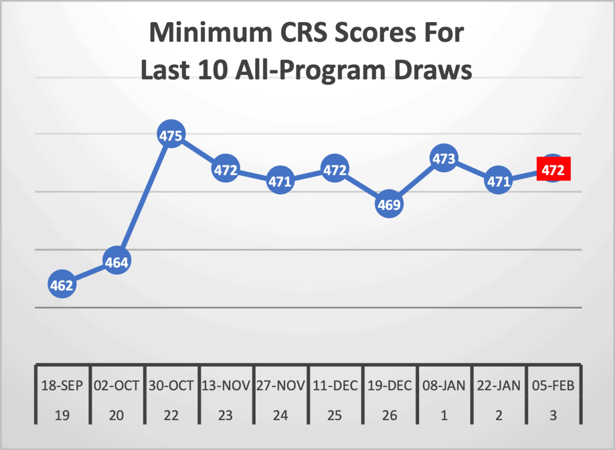 Minimum CRS Scores For Last 10 All-Program Draws