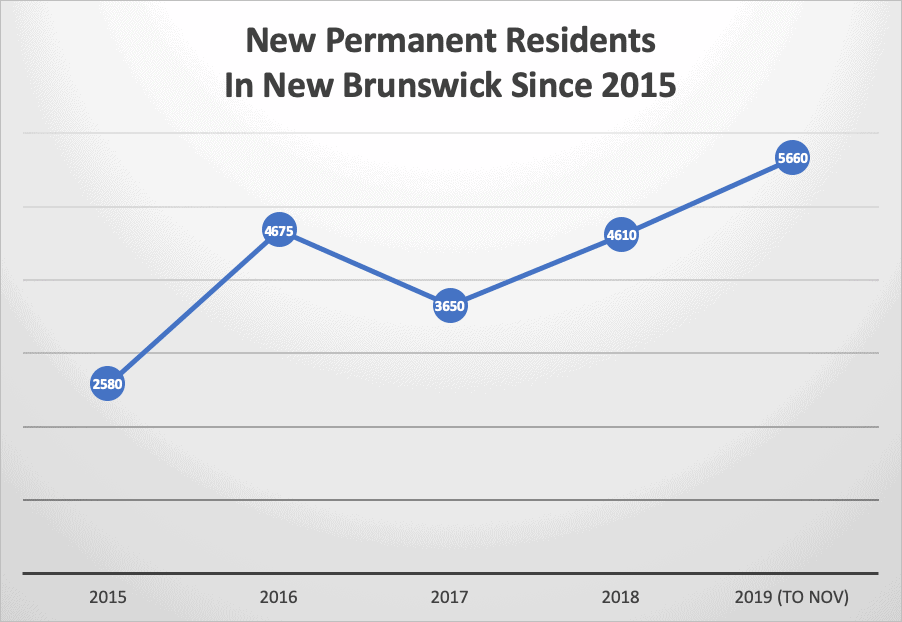 New Permanent Residents In New Brunswick Since 2015