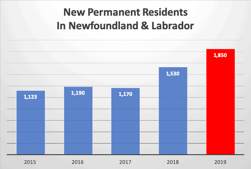 New Permanent Residents In Newfoundland & Labrador