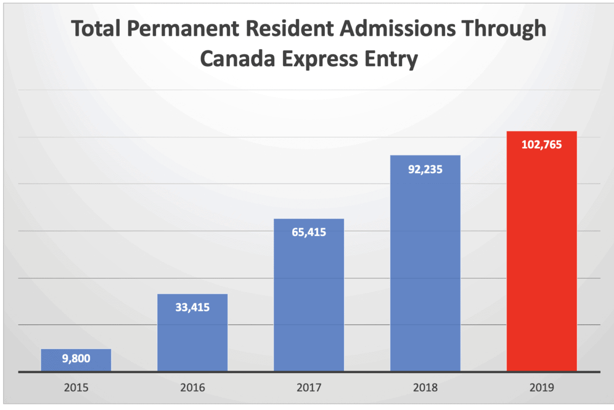 Total Permanent Resident Admissions Through Canada Express Entry